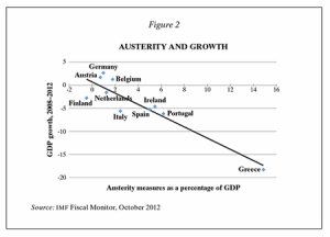 austerity and growth