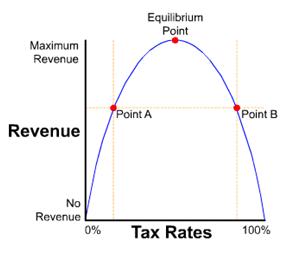 Gráfico 2 - Curva de Laffer