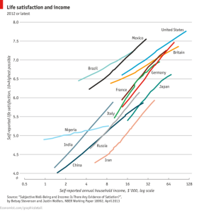 life satisfaction and income