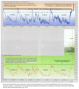 concentração de CO2