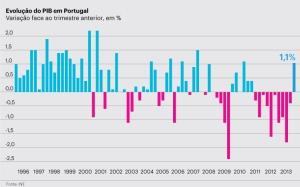PIB Portugal
