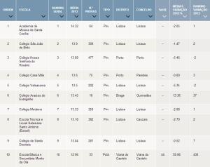 ranking escolas secundário 2013