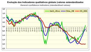 ISEG Index December 2013