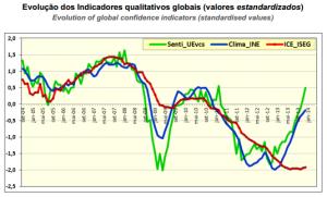 indicadores janeiro 2014