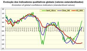 ISEG Economic Index Frebruary 2014