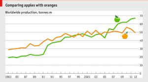 Produção laranjas e maçãs