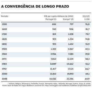 convergência longo prazo portugal