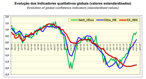 economic index iseg abril 2014