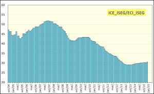 Grafico_indice_dezembro